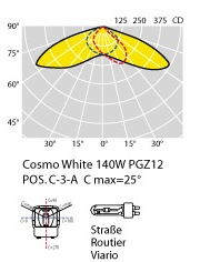 Photometric data